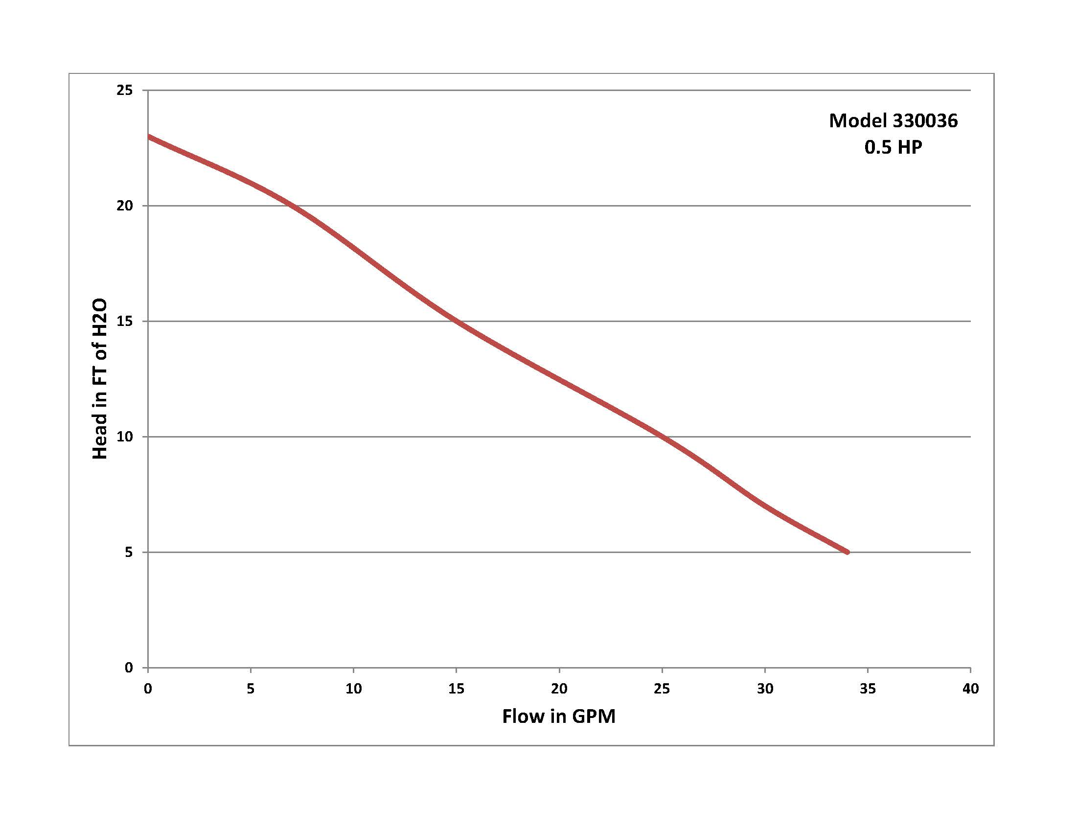 Performance Curve for Model 330036