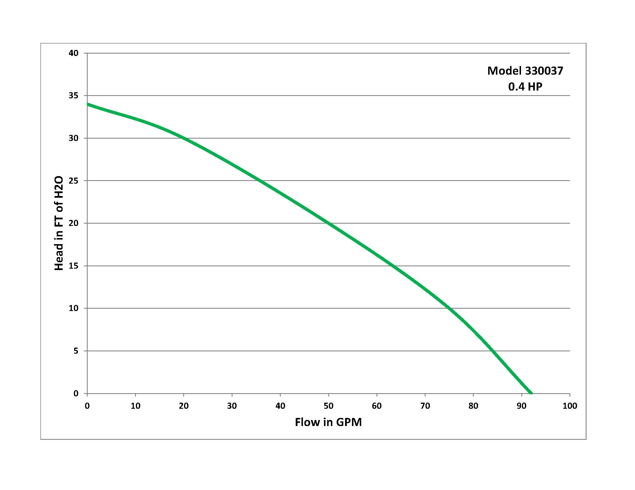 Performance Curve for Model 330037