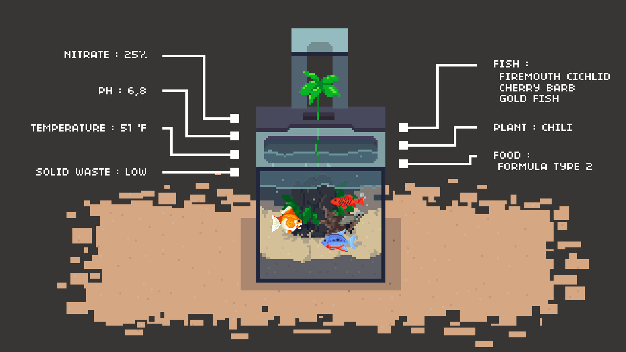 The Aquaponics Experience: Simulated