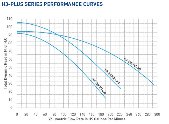 H3 Performance Curve