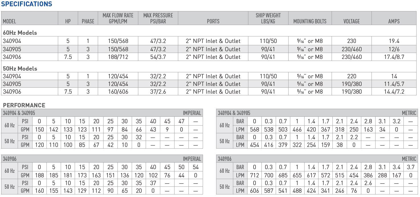 P2Plus chart