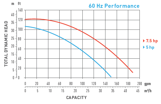 P2 Plus 60hz