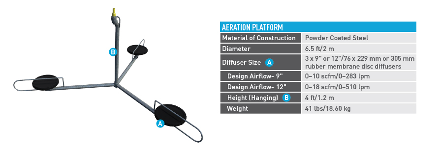 AERATION PLATFORM OVERVIEW
