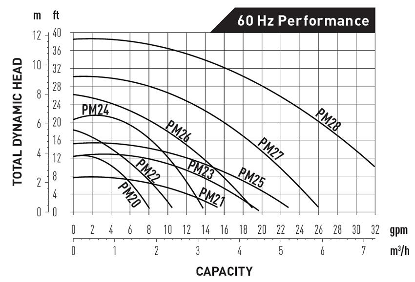 Iwaki Pump performance chart