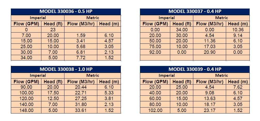 Myers Submersible Pumps Performance Charts