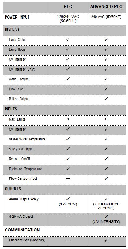 Safeguard Controller Features
