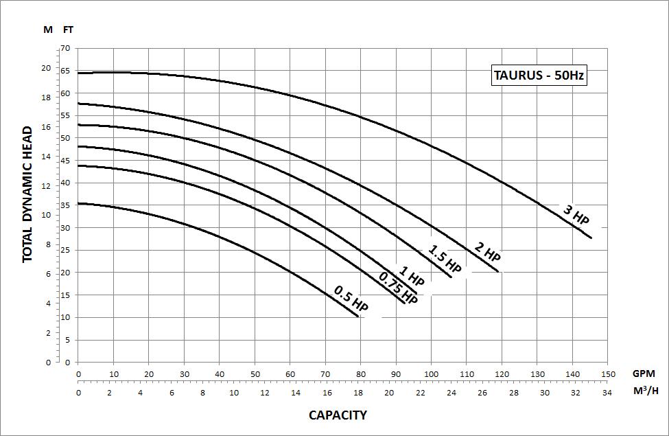 Taurus Performance Curve