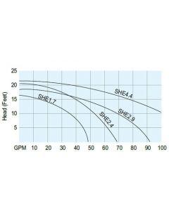 Sweetwater High-Efficiency Pumps