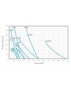 High-Pressure Regenerative Blowers